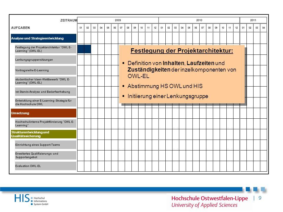 | 9 ZEITRAUM AUFGABEN Analyse und Strategieentwicklung Umsetzung Erweitertes Qualifizierungs- und Supportangebot Vortragsreihe E-Learning Strukturentw