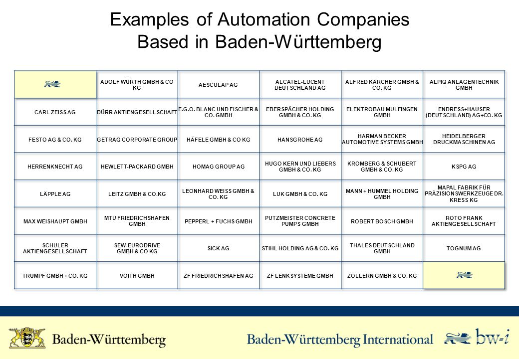 Students in disciplines related to the automation industry Graduates in disciplines related to the automation industry Potential Employees for the Automation Industry in Baden-Württemberg Baden-WürttembergGermanyPercentage Baden-Württemberg in Germany Students 38,456 262,67815% Graduates 5,908 36,88016% * Courses of study related to the automation industry: Computer- and Communication Technology, Electrical Power Engineering, Electronics, Precision Engineering, Manufacturing Technology, Computer Science, Technical Computer Science, Interdisc.