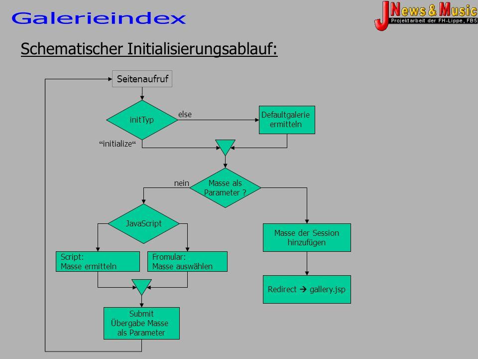 Schematischer Initialisierungsablauf: initTyp Seitenaufruf initialize else Defaultgalerie ermitteln JavaScript Script: Masse ermitteln Fromular: Masse