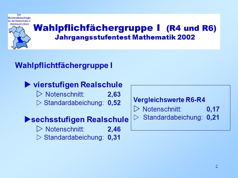 Wahlpflichtfächergruppe II vierstufigen Realschule Notenschnitt: 3,49 Standardabeichung: 0,50 sechsstufigen Realschule Notenschnitt: 3,15 Standardabeichung: 0,40 Vergleichswerte R6-R4 Notenschnitt: 0,44 Standardabeichung: 0,10 3 Standardabweichung 0,35 (n = 15) Wahlpflichfächergruppe II (R4 und R6) Jahrgangsstufentest Mathematik 2002