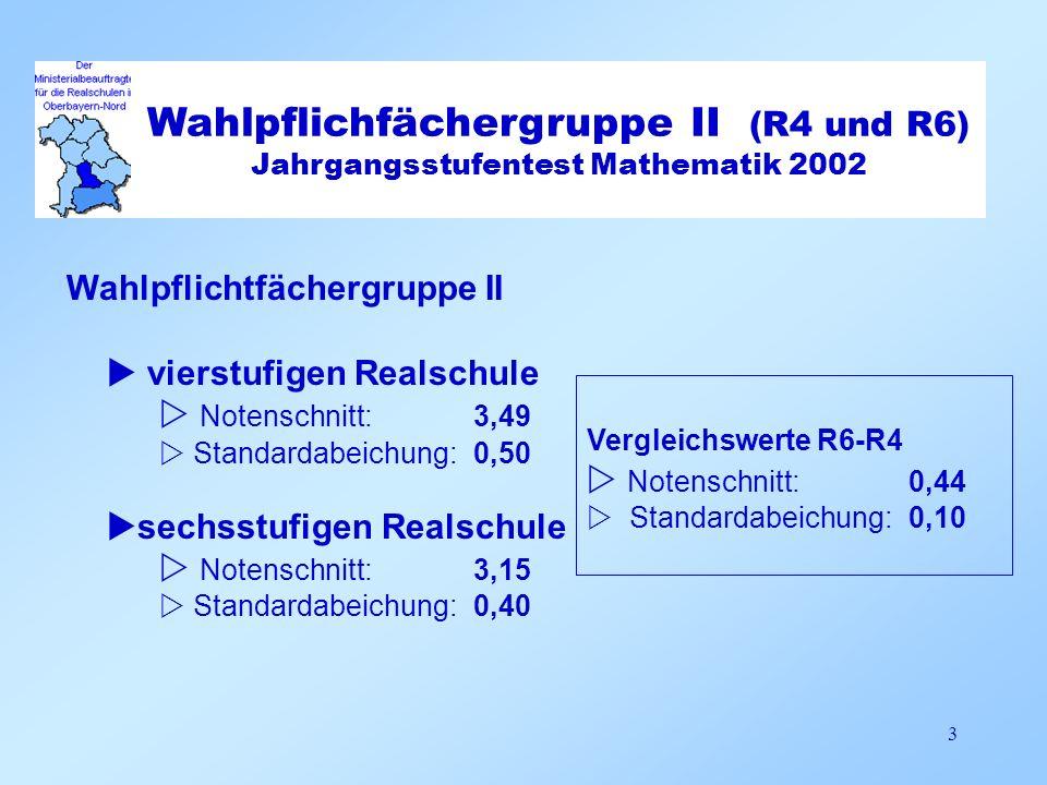 Wahlpflichfächergruppe I (R4 und R6) Jahrgangsstufentest Mathematik 2002 4 Standardabweichung 0,35 (n = 15) Standardabweichung 0,54 (n =20) Standardabweichung 0,31 (n = 6) Standardabweichung 0,52 (n = 41) Standardabweichung 0,31 (n = 8)