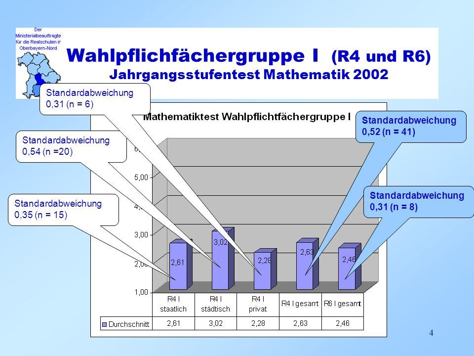 Wahlpflichfächergruppe II (R4 und R6) Jahrgangsstufentest Mathematik 2002 5 Standardabweichung 0,35 (n = 17) Standardabweichung 0,38 (n =21) Standardabweichung 0,72 (n =10) Standardabweichung 0,49 (n = 48) Standardabweichung 0,44 (n = 13)