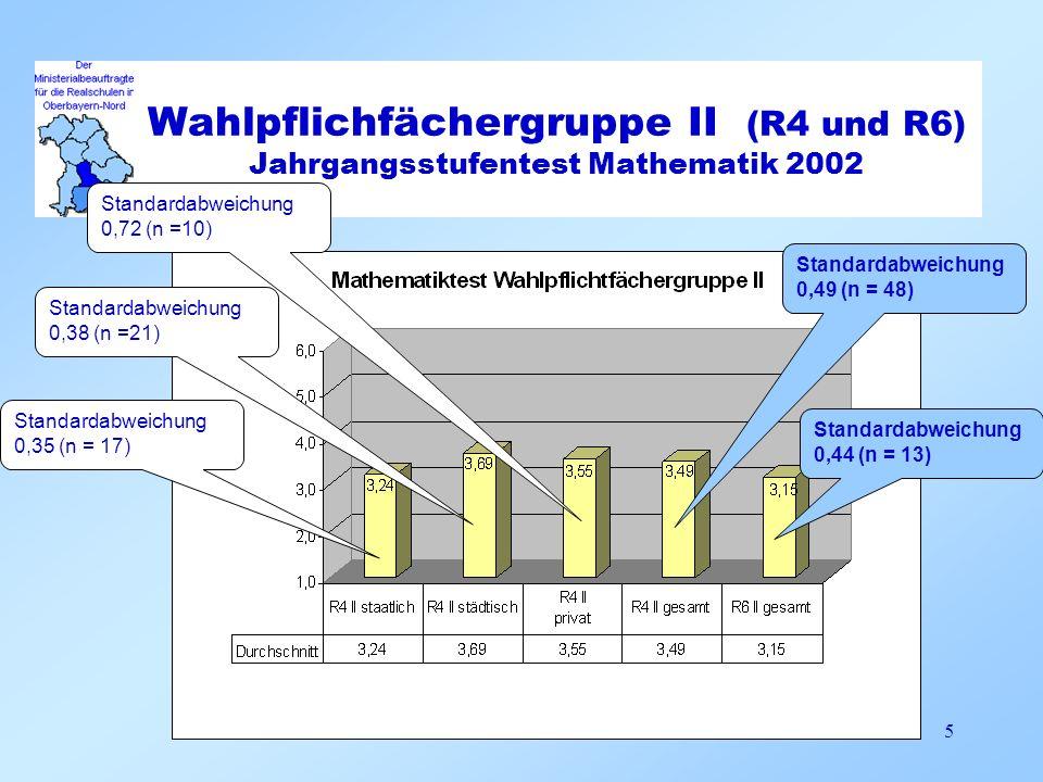Wahlpflichfächergruppe II (R4 und R6) Jahrgangsstufentest Mathematik 2002 5 Standardabweichung 0,35 (n = 17) Standardabweichung 0,38 (n =21) Standarda