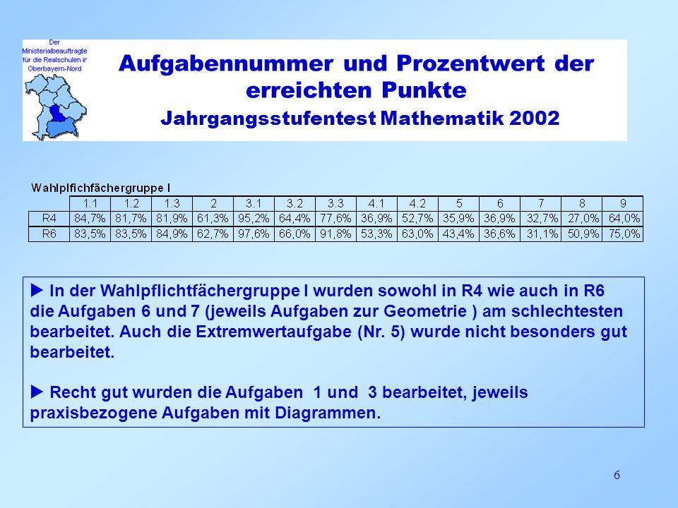 Aufgabennummer und Prozentwert der erreichten Punkte Jahrgangsstufentest Mathematik 2002 7 Auch in der Wahlpflichtfächergruppe II ist festzustellen, dass die Aufgaben zur Geometrie ( 3, 9 und 10) schlecht beantwortet wurden, ebenso die Termwertberechnung( Nr.