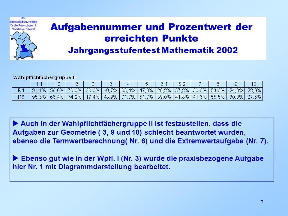 Aufgabennummer und Prozentwert der erreichten Punkte Jahrgangsstufentest Mathematik 2002 7 Auch in der Wahlpflichtfächergruppe II ist festzustellen, d