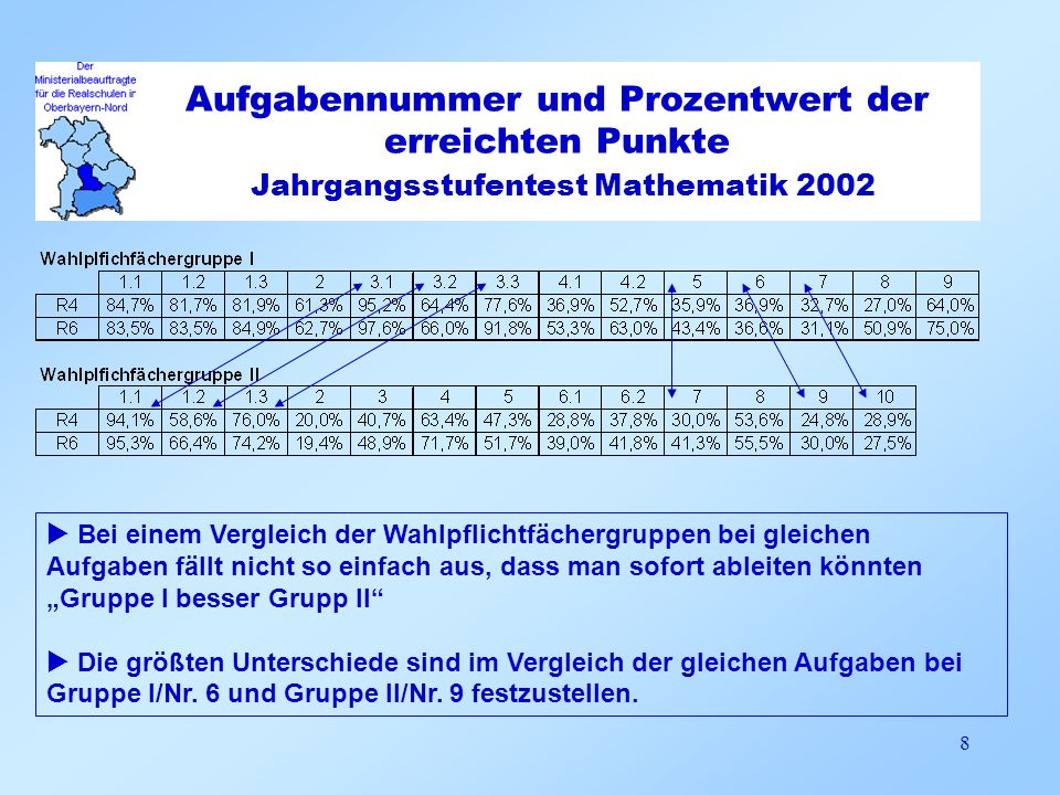 Aufgabennummer und Prozentwert der erreichten Punkte Jahrgangsstufentest Mathematik 2002 8 Bei einem Vergleich der Wahlpflichtfächergruppen bei gleich