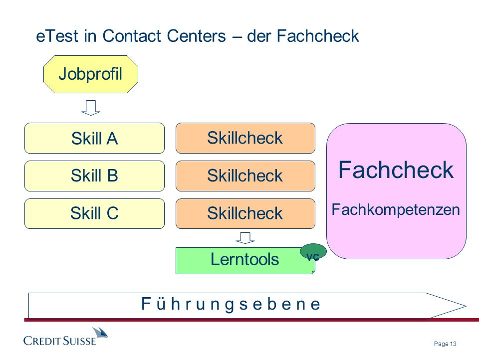 Page 13 eTest in Contact Centers – der Fachcheck Skill A Skillcheck Fachcheck Fachkompetenzen Jobprofil Skill B Skill C Lerntools Skillcheck VC F ü h