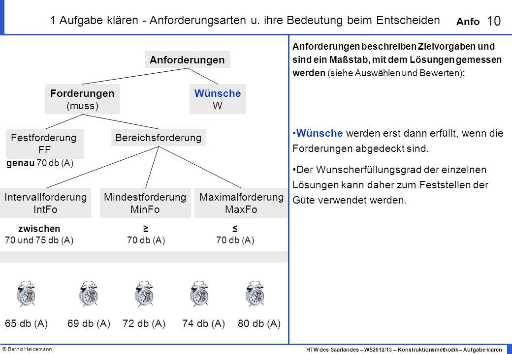 © Bernd Heidemann 10 HTW des Saarlandes – WS2012/13 – Konstruktionsmethodik – Aufgabe klären Anfo 1 Aufgabe klären - Anforderungsarten u. ihre Bedeutu