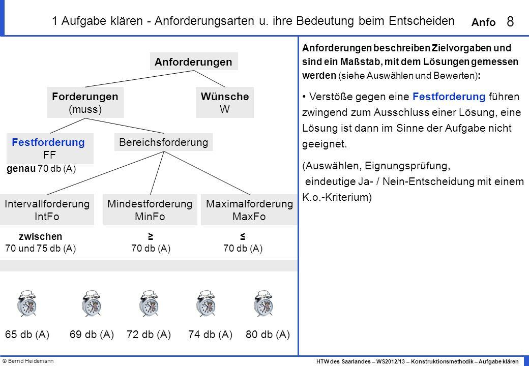 © Bernd Heidemann 8 HTW des Saarlandes – WS2012/13 – Konstruktionsmethodik – Aufgabe klären Anfo 1 Aufgabe klären - Anforderungsarten u. ihre Bedeutun