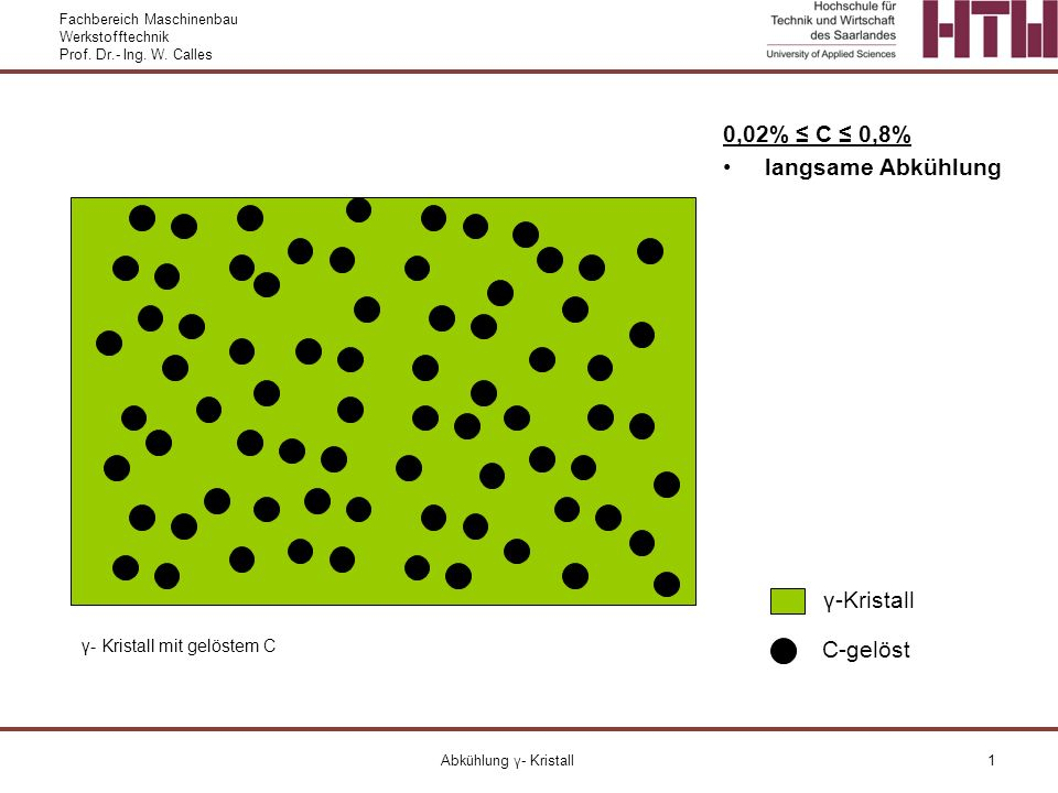 Fachbereich Maschinenbau Werkstofftechnik Prof. Dr.- Ing. W. Calles Abkühlung γ- Kristall1 C-gelöst γ-Kristall 0,02% C 0,8% langsame Abkühlung γ- Kris