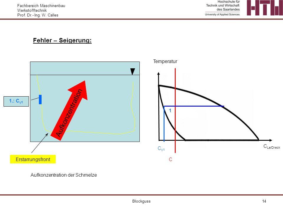 Fachbereich Maschinenbau Werkstofftechnik Prof. Dr.- Ing. W. Calles Blockguss14 Fehler – Seigerung: Erstarrungsfront Temperatur C Le/Dreck C 1.: C γ1