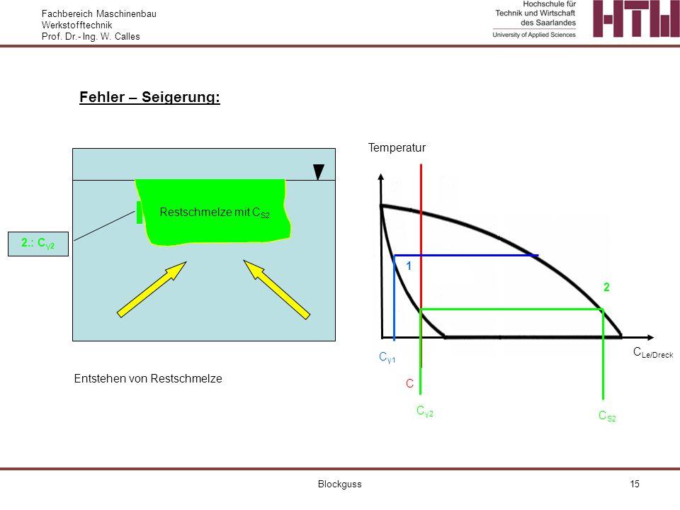 Fachbereich Maschinenbau Werkstofftechnik Prof. Dr.- Ing. W. Calles Blockguss15 Fehler – Seigerung: Temperatur C Le/Dreck C Cγ1Cγ1 Restschmelze mit C