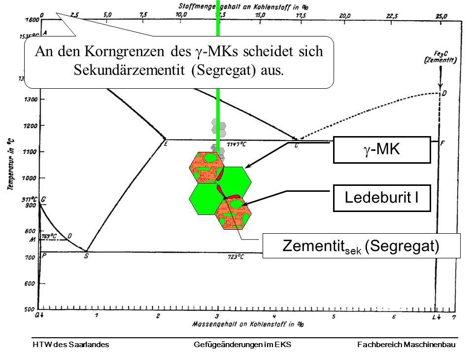 HTW des SaarlandesFachbereich MaschinenbauGefügeänderungen im EKS Zementit sek (Segregat) -MK Ledeburit I An den Korngrenzen des -MKs scheidet sich Sekundärzementit (Segregat) aus.
