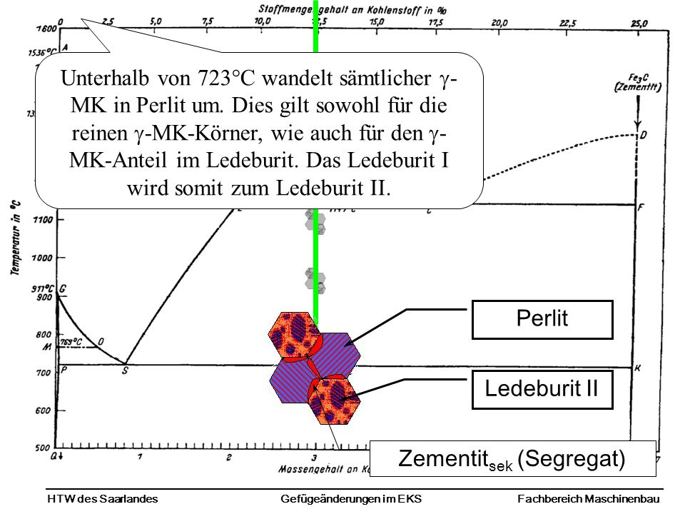 HTW des SaarlandesFachbereich MaschinenbauGefügeänderungen im EKS Zementit sek (Segregat) Perlit Ledeburit II Unterhalb von 723°C wandelt sämtlicher - MK in Perlit um.