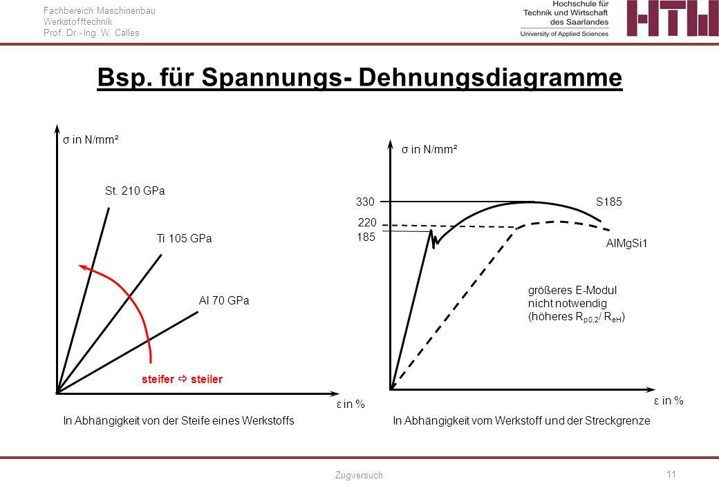 Fachbereich Maschinenbau Werkstofftechnik Prof. Dr.- Ing. W. Calles Zugversuch 11 Bsp. für Spannungs- Dehnungsdiagramme σ in N/mm² ε in % steifer stei