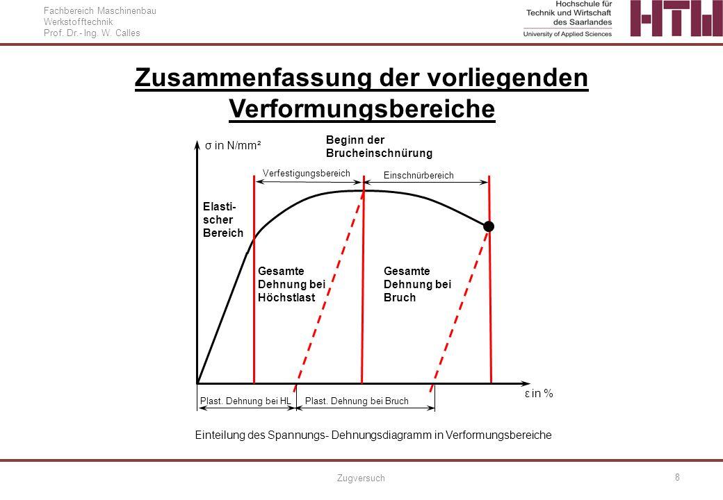 Fachbereich Maschinenbau Werkstofftechnik Prof. Dr.- Ing. W. Calles Zugversuch 8 Zusammenfassung der vorliegenden Verformungsbereiche Einteilung des S