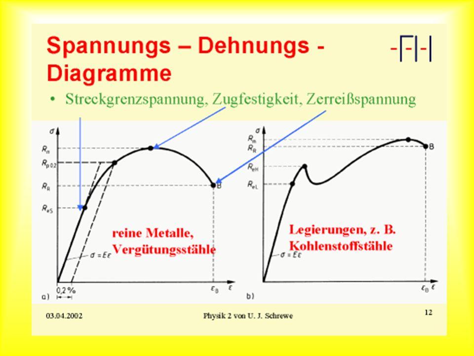 Spannungs-Dehnungs-Diagramme
