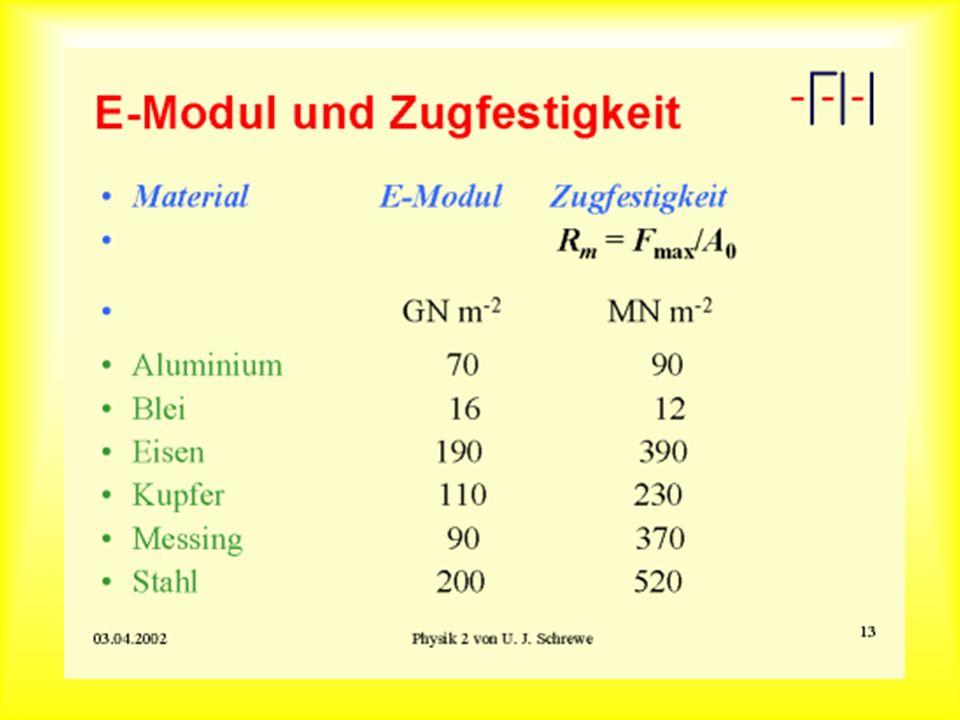 Scherspannung Das Verhältnis der Scherkraft F s zur Fläche A heißt Scherspannung Scherwinkel Für kleine Scherwinkel ist die Scherspannung proportional zur Scherung: Schub- oder Torsionsmodul G: Beispiele: G al =30 GNm -2, G fe =70 GNm -2, G stahl =84 GNm -2, G Stahl= =150 GNm -2