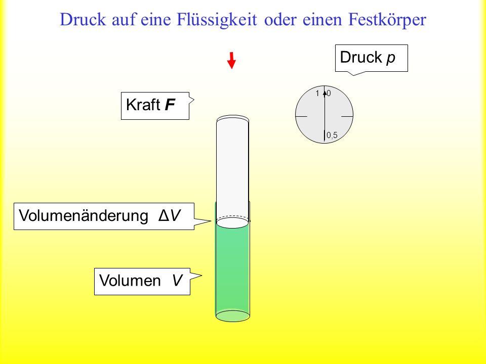 Einheit 1 Die relative Ä nderung des Volumens – ΔV/V ist proportional zum Druck p K1/PaKompressionsmodul Kompression: Formveränderung durch Druck auf Festkörper und Flüssigkeiten