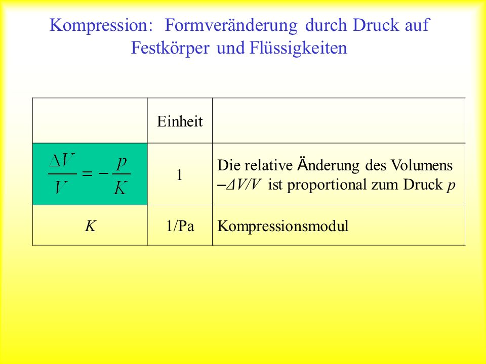 Einheit 1 Die relative Ä nderung des Volumens – ΔV/V ist proportional zum Druck p K1/PaKompressionsmodul Kompression: Formveränderung durch Druck auf