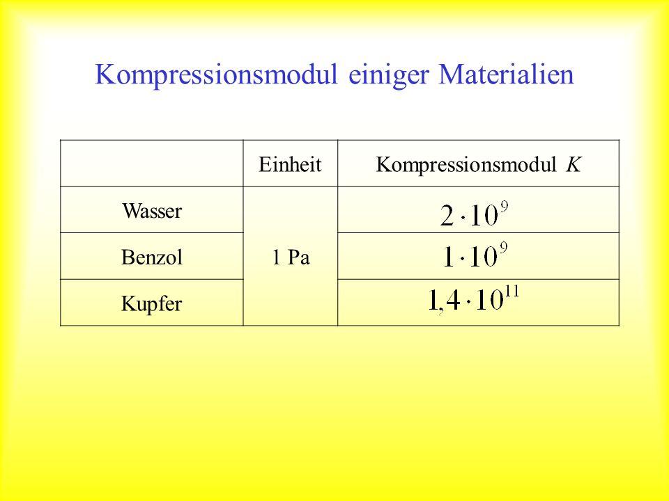 EinheitKompressionsmodul K Wasser 1 Pa Benzol Kupfer Kompressionsmodul einiger Materialien