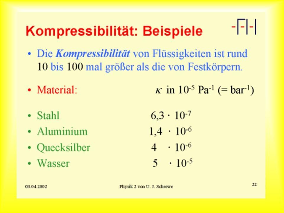 Kompressibilität Das Verhältnis von Druck zur relativen Volumenänderung heißt Kompessionsmodul K Der Kehrwert des Kompressionsmoduls heißt Kompressibilität Bei Flüssigkeiten ist die Kompressibilität meist so klein, daß schon geringe Volumenänderungeen eine sehr große Druckänderung bewirken.