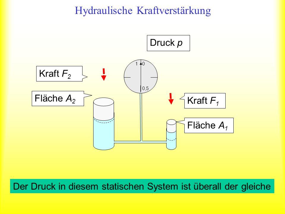 Hydraulische Kraftverstärkung Fläche A 2 Kraft F 1 Fläche A 1 Kraft F 2 Der Druck in diesem statischen System ist überall der gleiche 1 0,5 0 Druck p