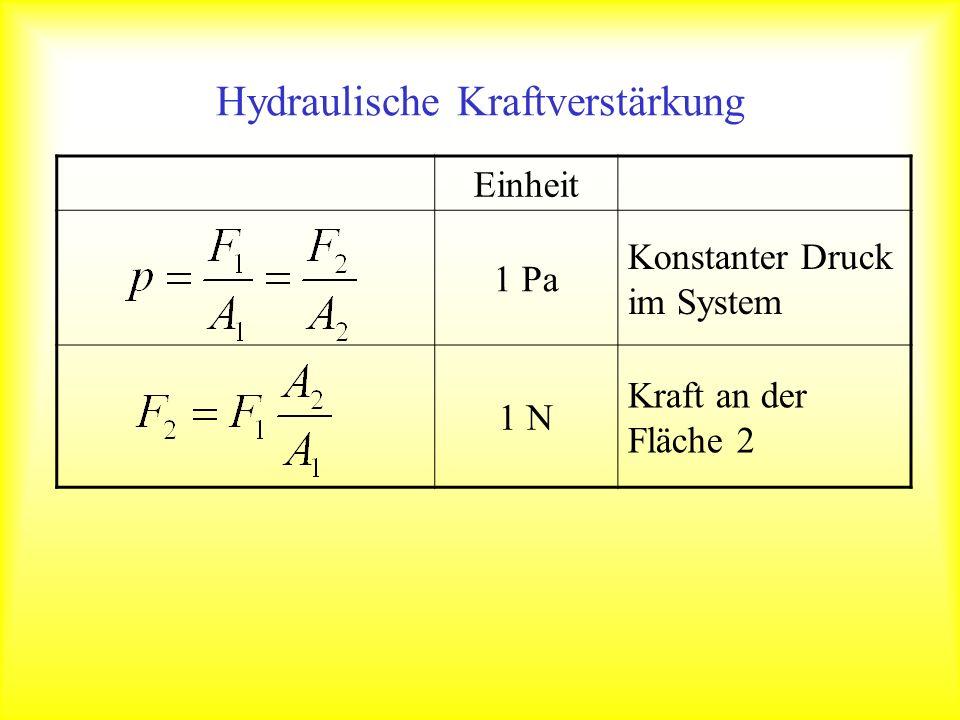 Hydraulische Kraftverstärkung Einheit 1 Pa Konstanter Druck im System 1 N Kraft an der Fläche 2