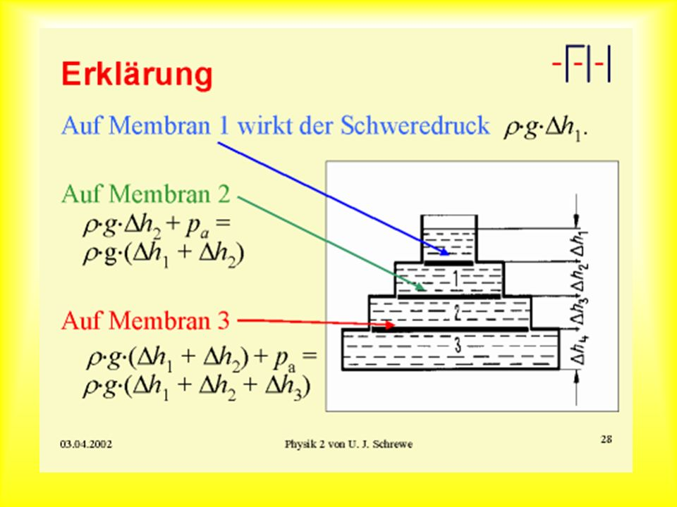 Bodendruck in Gefäßen (Erklärung)