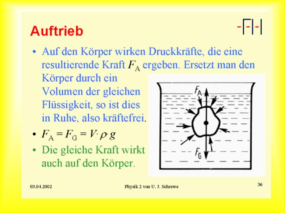 Die Auftriebskraft h1h1 h2h2 p(h 1 ) p(h 2 ) F(h 1 ) F(h 2 ) Drucke in Höhe der Ober- und Unterseite des Körper Kräfte auf die Ober- und Unterseite des Körpers Die Differenz dieser Kr ä fte ist die Auftriebskraft