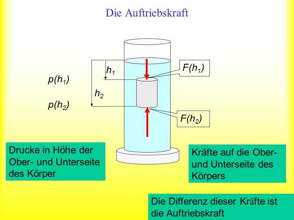 Einheit 1 N Druckkraft auf die obere Fläche A in Tiefe h 1 Druckkraft auf die untere Fläche A in Tiefe h 2 1 N Die Auftriebskraft ist gleich dem Gewicht der Flüssigkeit, die dem Volumen des eingetauchten Körpers entspricht Die Auftriebskraft