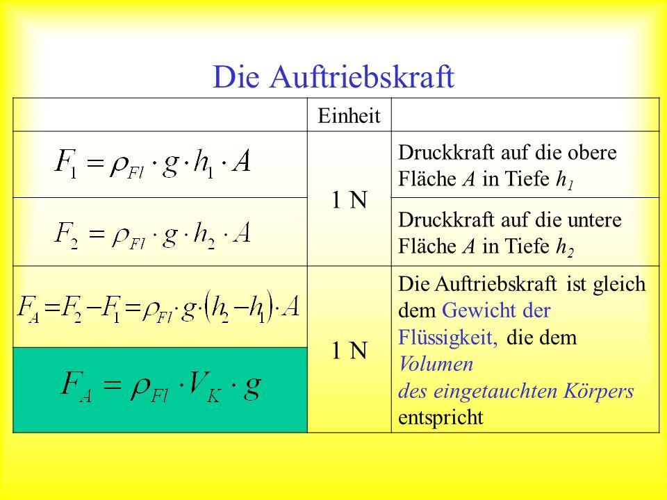 Einheit 1 N Druckkraft auf die obere Fläche A in Tiefe h 1 Druckkraft auf die untere Fläche A in Tiefe h 2 1 N Die Auftriebskraft ist gleich dem Gewic