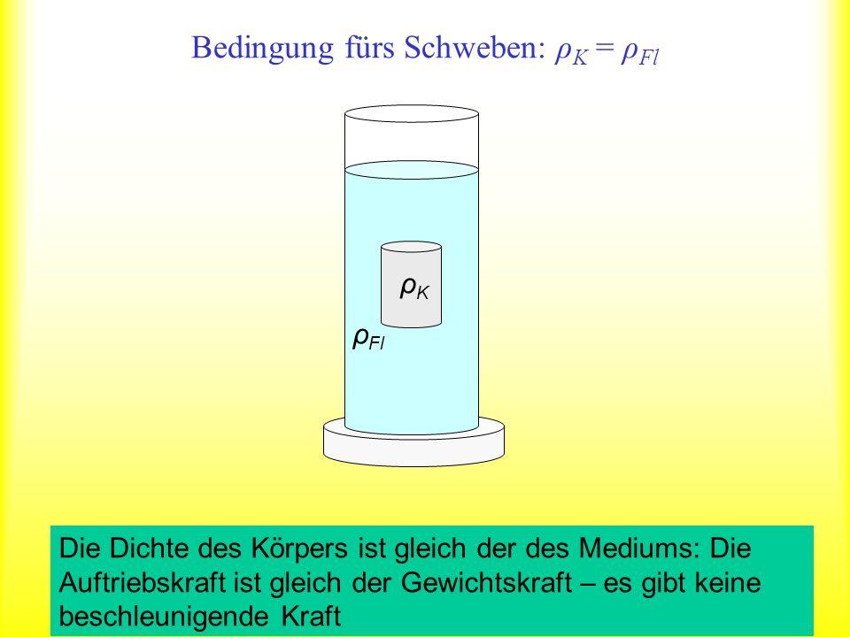 Bedingung fürs Schweben: ρ K = ρ Fl ρKρK ρ Fl Die Dichte des Körpers ist gleich der des Mediums: Die Auftriebskraft ist gleich der Gewichtskraft – es