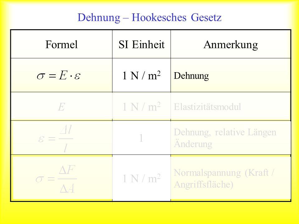 FormelSI EinheitAnmerkung 1 N / m 2 Dehnung E1 N / m 2 Elastizitätsmodul 1 Dehnung, relative Längen Änderung 1 N / m 2 Normalspannung (Kraft / Angriff