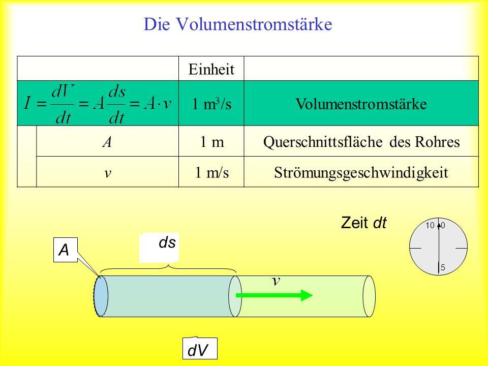 Einheit 1 m 3 /sVolumenstromstärke A1 mQuerschnittsfläche des Rohres v1 m/sStrömungsgeschwindigkeit Die Volumenstromstärke 10 5 0 Zeit dt dV A ds