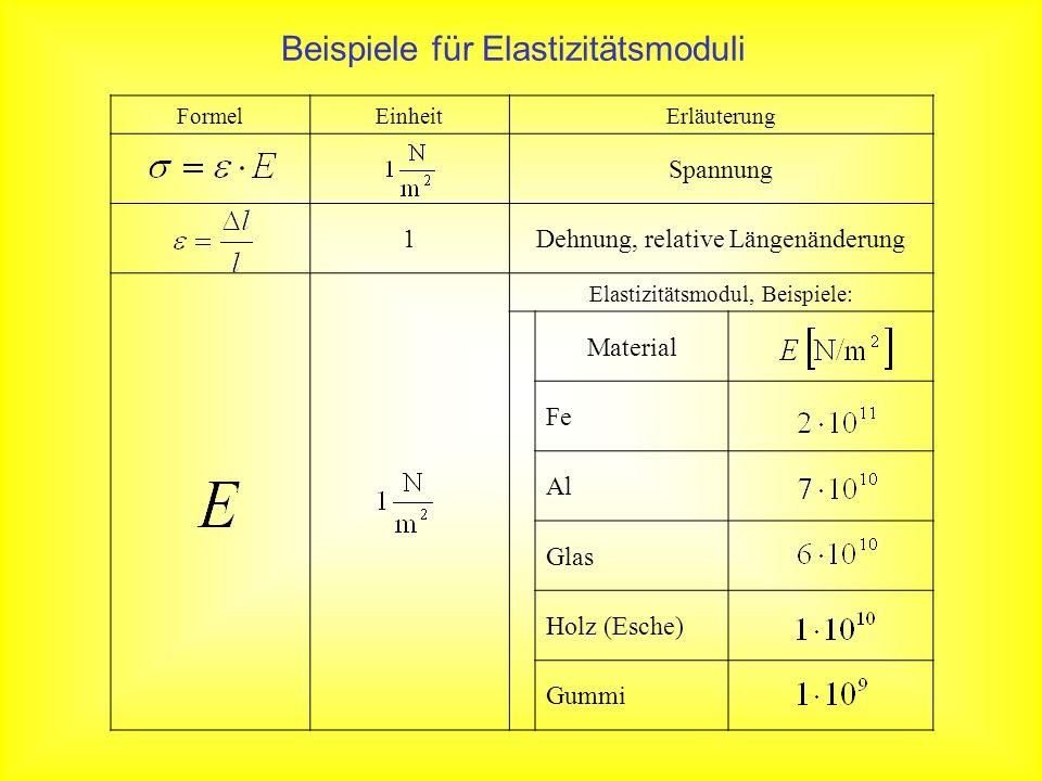 FormelEinheitErläuterung Spannung 1Dehnung, relative Längenänderung Elastizitätsmodul, Beispiele: Material Fe Al Glas Holz (Esche) Gummi Beispiele für