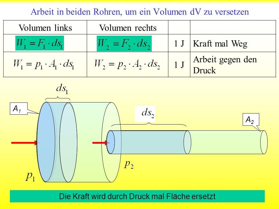 Einheit 1 m 3 /s Kontinuitätsgleichung, v 1, v 2 unterschiedliche Fließgeschwindigkeiten 1 m 3 Konstante Volumina Kontinuitätsgleichung beim Übergang A1A1 A2A2 Das Volumen, das um sich selbst versetzt wird, ist zu beiden Seiten gleich 10 5 0 Zeit dt