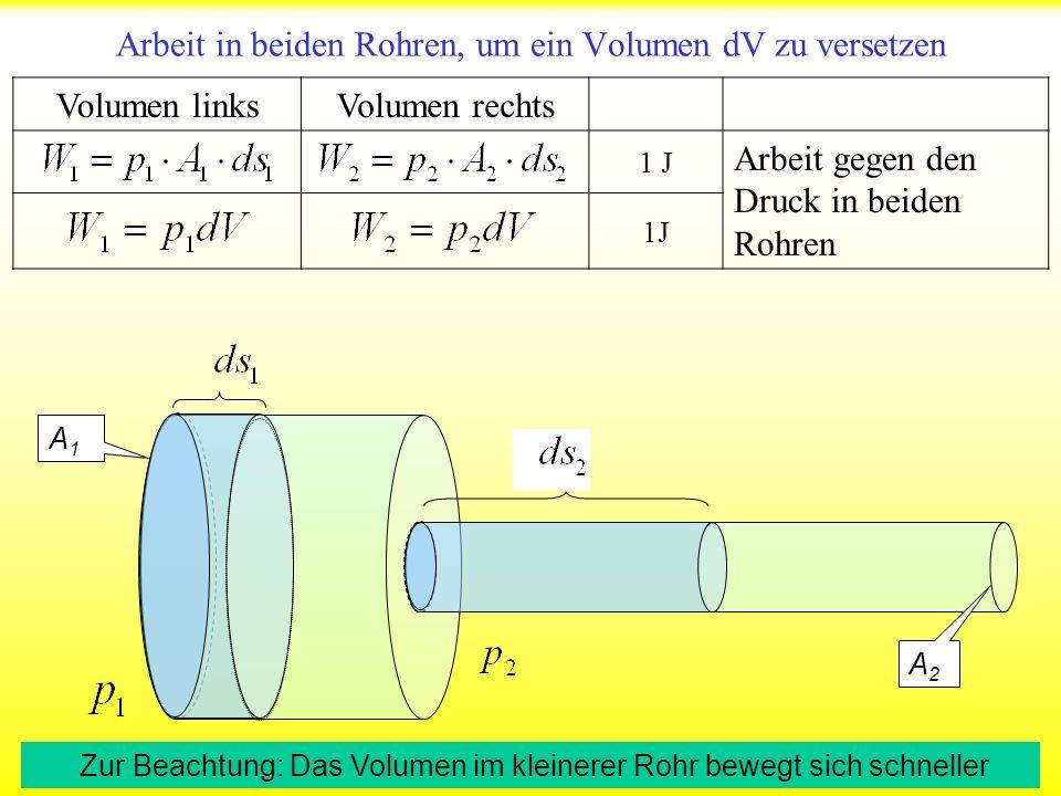 Die Überraschung der Bernoulli Gleichung Die in einer Zeiteinheit versetzten Volumina sind in beiden Röhren gleich Aber: Die dazu benötigte Arbeit ist unterschiedlich, wenn sich der Druck in beiden Röhren unterscheidet Q: Weshalb ist in den Rohren unterschiedliche Arbeit zum Versetzen zu erwarten.