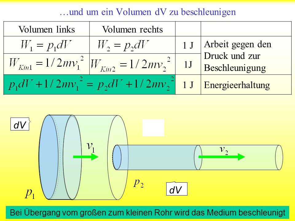 1 J Die Masse wird durch m=ρ·dV ersetzt 1 Pa Bernoulli Gleichung: Bei Erhöhung der Strömungsgeschwindigkeit fällt der Druck ab p 1, p 2 1 PaDrucke in beiden Bereichen v 1, v 2 1m/s Geschwindigkeiten in beiden Bereichen ρ 1 kg/m 3 Dichte des strömenden Mediums Die Bernoulli-Gleichung