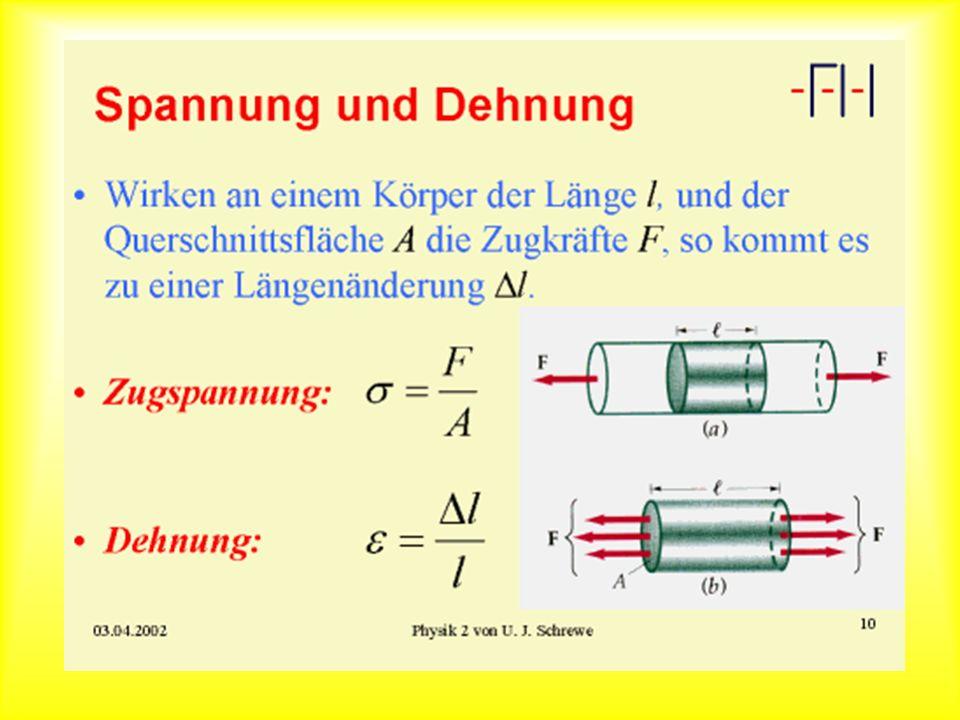 Elastizitätsmodul Bis zum Punkt A ist die Zugspannung proportional zur Dehnung (Hooksches Gesetz) Elastizitätsmodul E Einheit: Druck, Zugspannung, Elastizitätsmodul: N/m 2 (=Pa Pascal) (!) Typische Werte für E: Stahl: (100-200)*10 9 N/m 2 Blei: 20*10 9 N/m 2