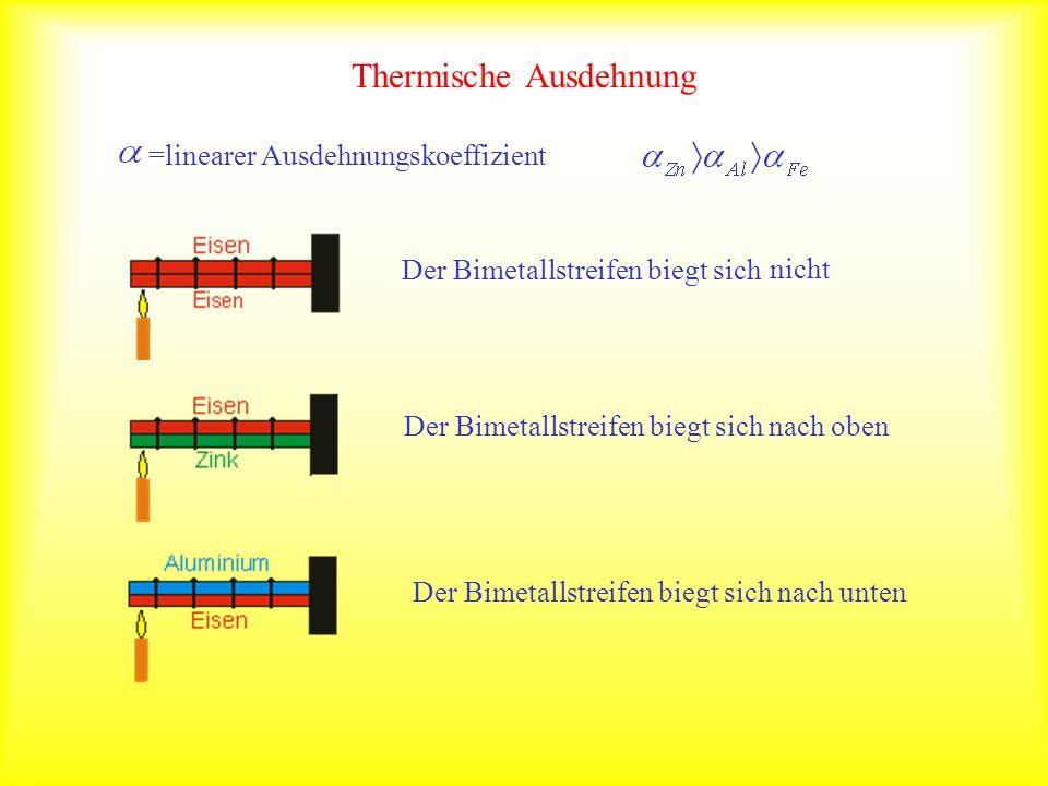 Thermische Ausdehnung =linearer Ausdehnungskoeffizient Der Bimetallstreifen biegt sich Der Bimetallstreifen biegt sich nach oben Der Bimetallstreifen biegt sich nach unten nicht