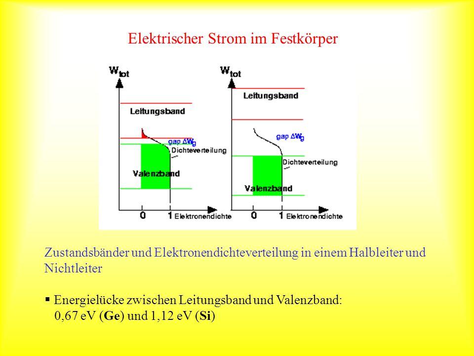 Elektrischer Strom im Festkörper Zustandsbänder und Elektronendichteverteilung in einem Halbleiter und Nichtleiter Energielücke zwischen Leitungsband