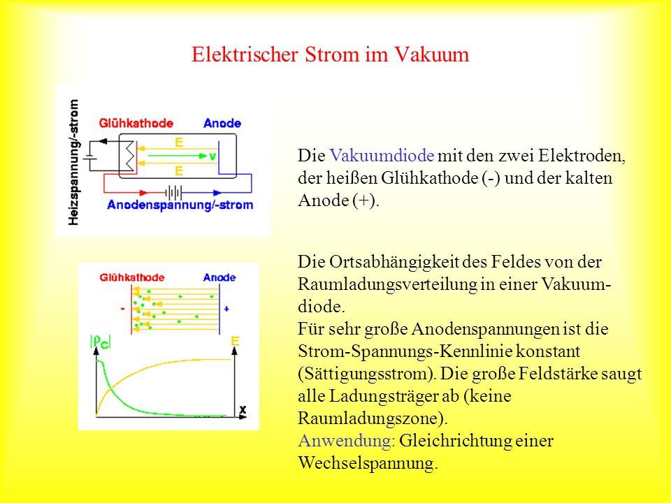 Elektrischer Strom im Vakuum Die Vakuumdiode mit den zwei Elektroden, der heißen Glühkathode (-) und der kalten Anode (+). Die Ortsabhängigkeit des Fe