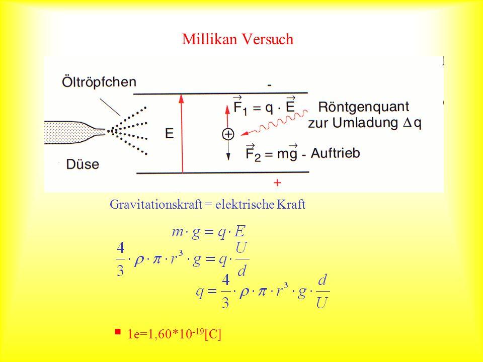 Millikan Versuch Gravitationskraft = elektrische Kraft 1e=1,60*10 -19 [C]