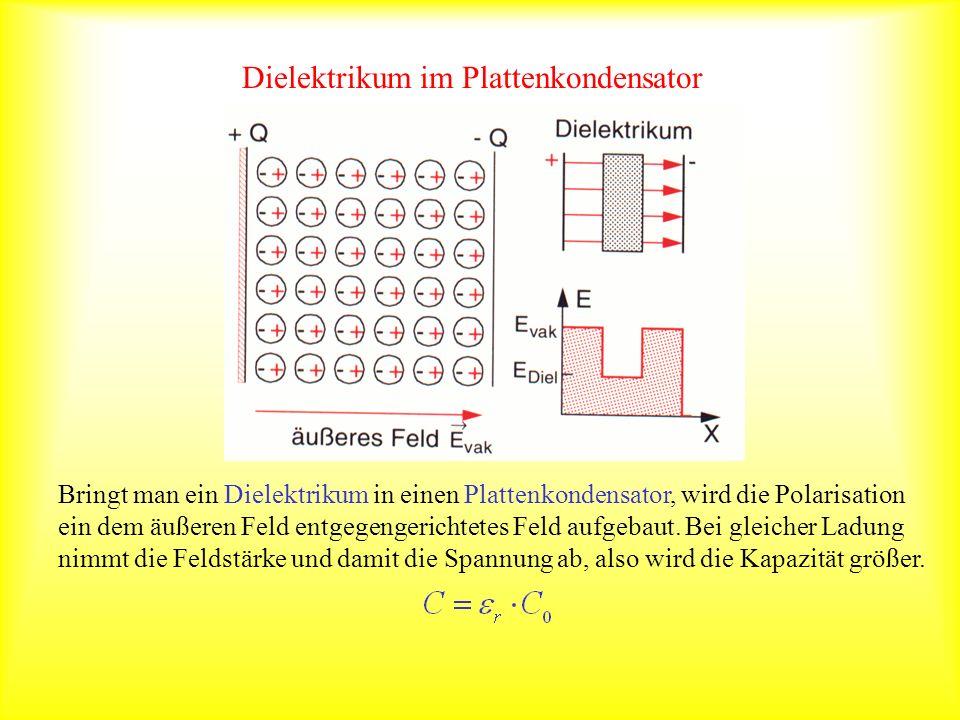 Dielektrikum im Plattenkondensator Bringt man ein Dielektrikum in einen Plattenkondensator, wird die Polarisation ein dem äußeren Feld entgegengericht