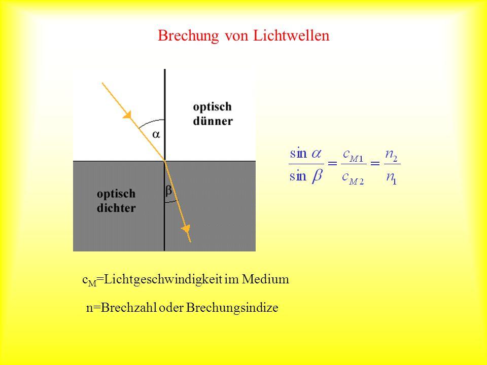 Brechung von Lichtwellen Licht, welches von einem Medium mit kleiner Brechzahl in ein Medium mit höherer Brechzahl übertritt, wird zum Lot hin gebrochen.