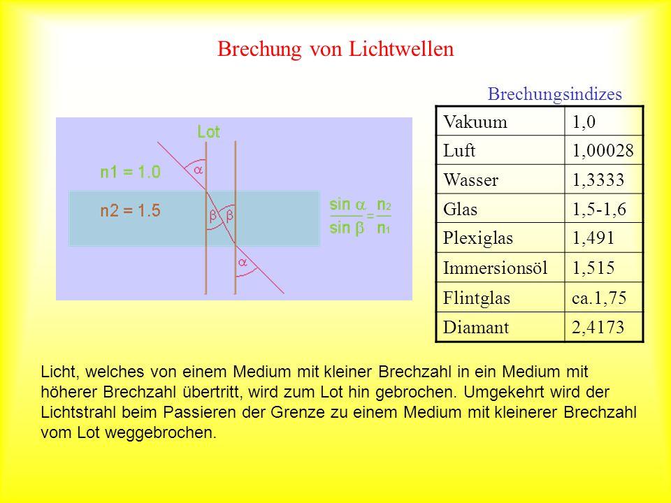 Brechung von Lichtwellen Licht, welches von einem Medium mit kleiner Brechzahl in ein Medium mit höherer Brechzahl übertritt, wird zum Lot hin gebroch