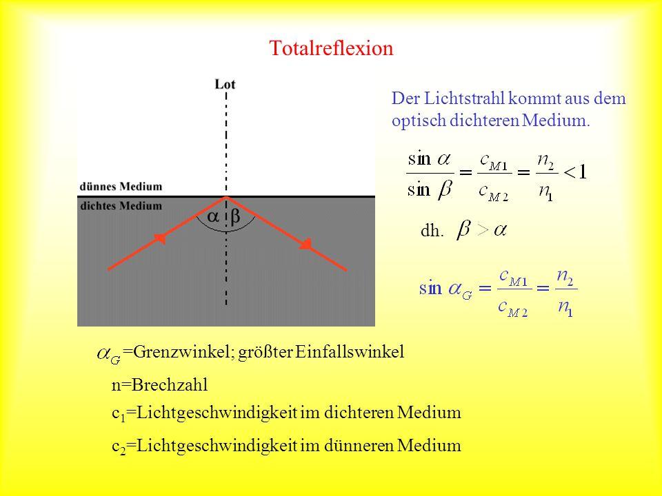 Totalreflexion n=Brechzahl =Grenzwinkel; größter Einfallswinkel c 2 =Lichtgeschwindigkeit im dünneren Medium c 1 =Lichtgeschwindigkeit im dichteren Me
