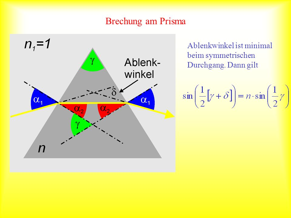 Brechung am Prisma mit Symmetrischer Durchgang: