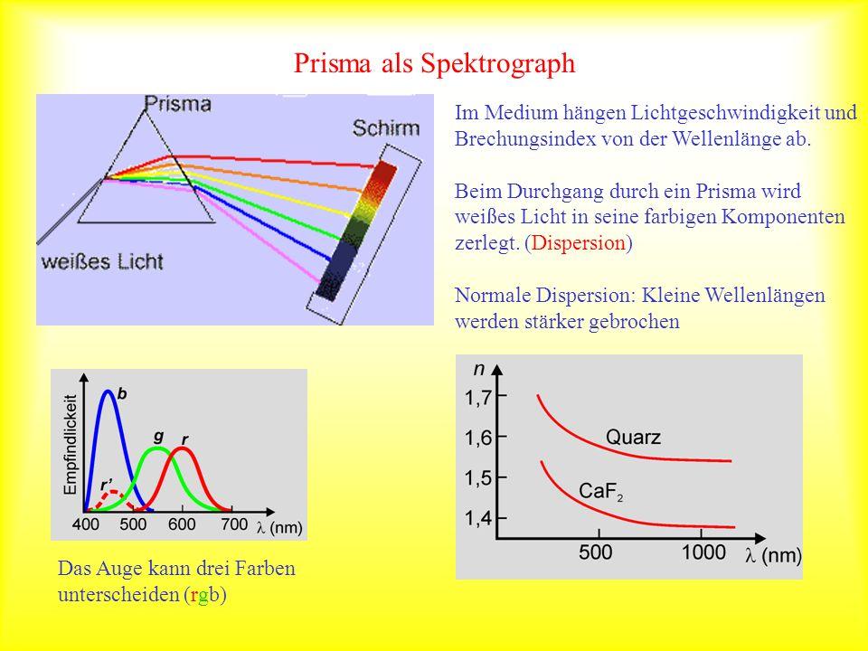 Prisma als Spektrograph Im Medium hängen Lichtgeschwindigkeit und Brechungsindex von der Wellenlänge ab. Beim Durchgang durch ein Prisma wird weißes L